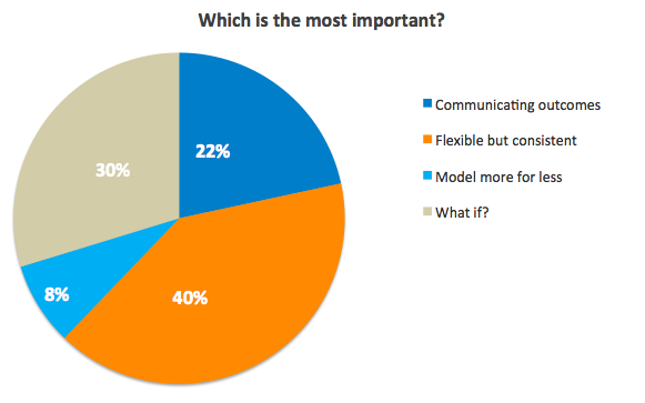 What do 40% of waste industry professionals think is most important when it comes to supercharging your waste strategy?